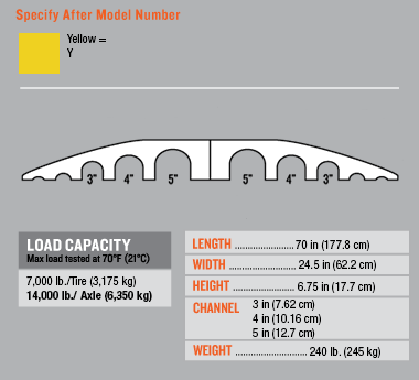 LINEBACKER® Standard Hose Bridge | International Safety